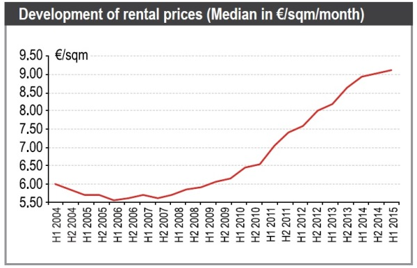 מחירי שכירות לדירות בברלין