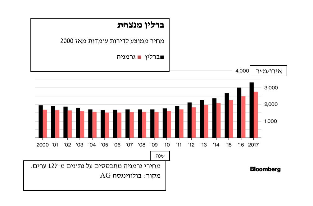 בועה… איזו בועה אומרת חברת הנדלן הגרמנית השווה 16 מליארד דולר2
