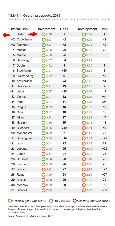 הערים המועדפות להשקעה לשנת 2018